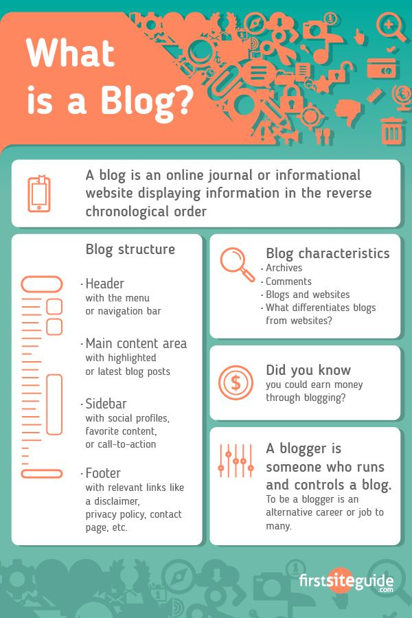 Infografik What-is-a-Blog